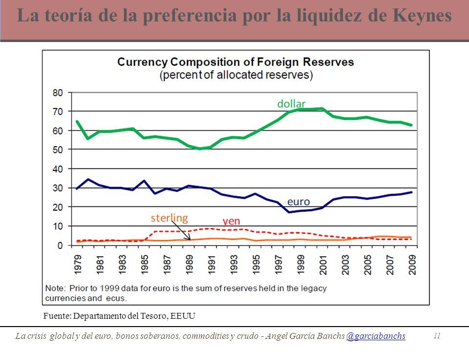 La teoría de la preferencia por la liquidez de Keynes 11 La crisis global y del euro, bonos soberanos, commodities y crudo - Angel García Banchs @garc