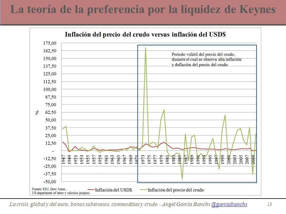 La teoría de la preferencia por la liquidez de Keynes 13 La crisis global y del euro, bonos soberanos, commodities y crudo - Angel García Banchs @garc