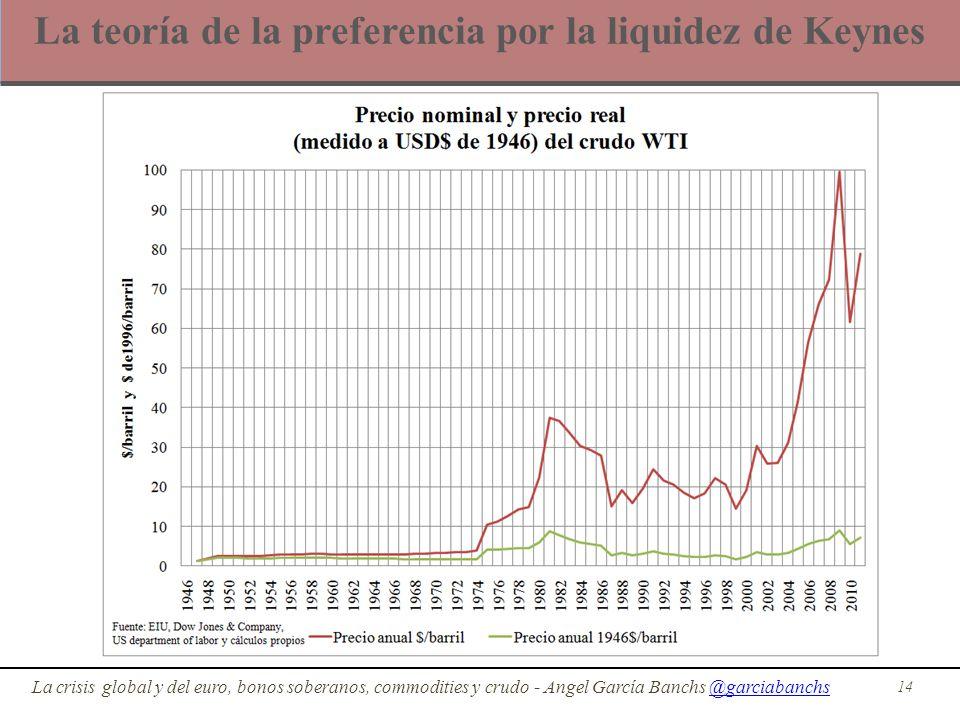 La teoría de la preferencia por la liquidez de Keynes 14 La crisis global y del euro, bonos soberanos, commodities y crudo - Angel García Banchs @garc