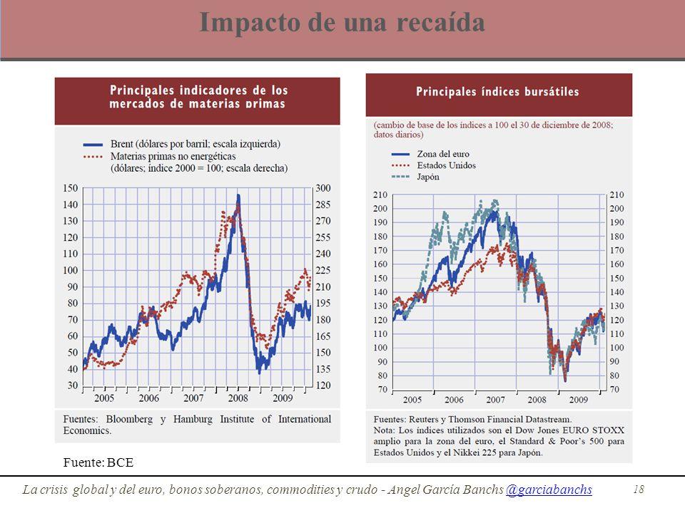 Impacto de una recaída 18 La crisis global y del euro, bonos soberanos, commodities y crudo - Angel García Banchs @garciabanchs@garciabanchs Fuente: B