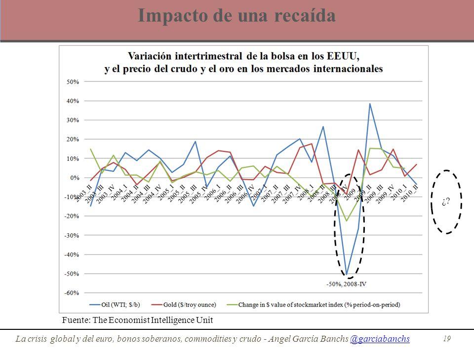 Impacto de una recaída 19 La crisis global y del euro, bonos soberanos, commodities y crudo - Angel García Banchs @garciabanchs@garciabanchs Fuente: T