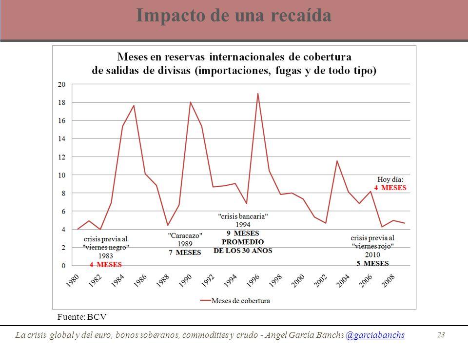 Impacto de una recaída 23 La crisis global y del euro, bonos soberanos, commodities y crudo - Angel García Banchs @garciabanchs@garciabanchs Fuente: B