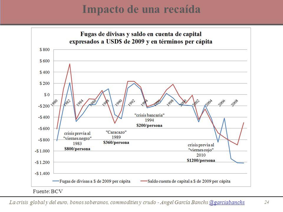 Impacto de una recaída 24 La crisis global y del euro, bonos soberanos, commodities y crudo - Angel García Banchs @garciabanchs@garciabanchs Fuente: B