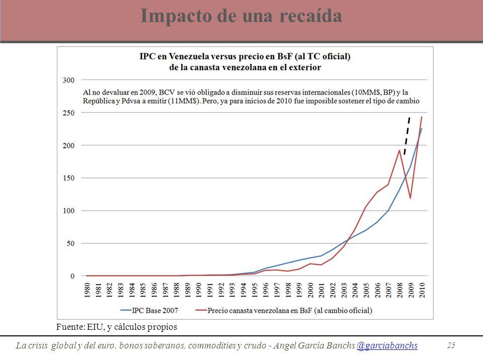 Impacto de una recaída 25 La crisis global y del euro, bonos soberanos, commodities y crudo - Angel García Banchs @garciabanchs@garciabanchs Fuente: E