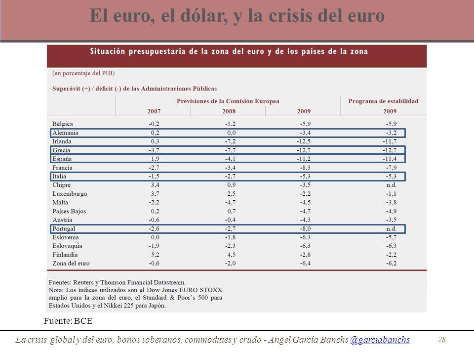 El euro, el dólar, y la crisis del euro 28 La crisis global y del euro, bonos soberanos, commodities y crudo - Angel García Banchs @garciabanchs@garci