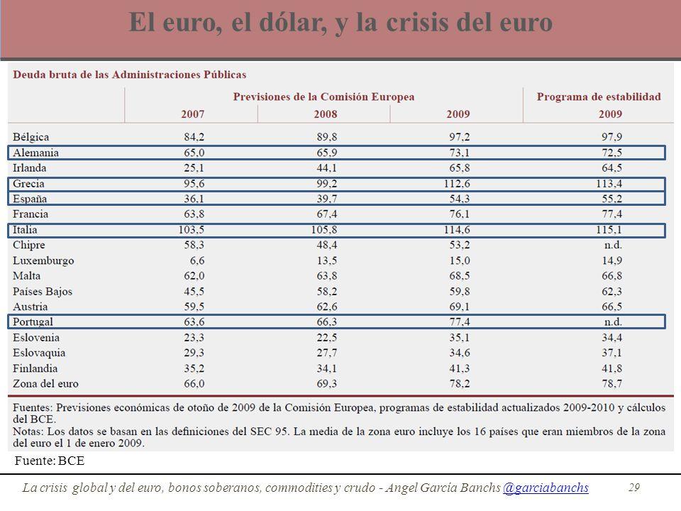 El euro, el dólar, y la crisis del euro 29 La crisis global y del euro, bonos soberanos, commodities y crudo - Angel García Banchs @garciabanchs@garci