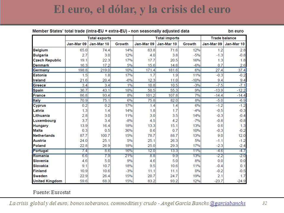 El euro, el dólar, y la crisis del euro 32 La crisis global y del euro, bonos soberanos, commodities y crudo - Angel García Banchs @garciabanchs@garci
