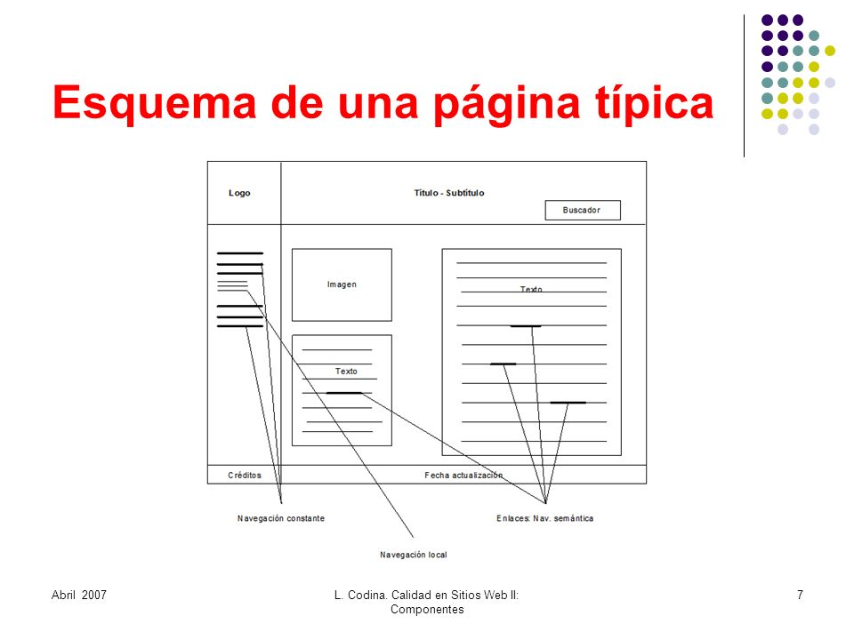 Esquema de una página típica Abril 2007L. Codina. Calidad en Sitios Web II: Componentes 7