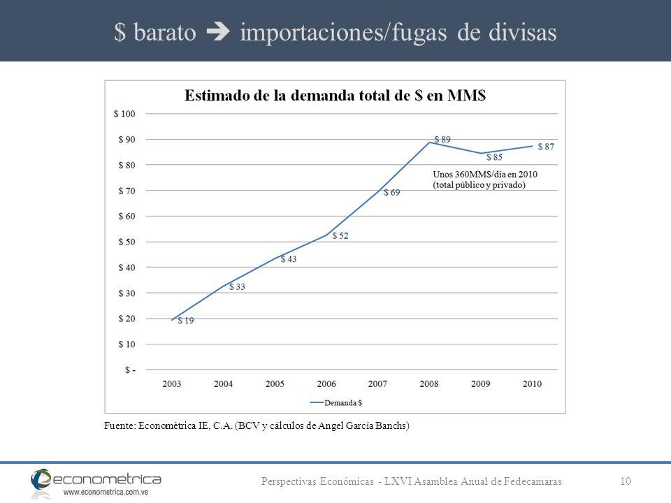 $ barato importaciones/fugas de divisas 10Perspectivas Económicas - LXVI Asamblea Anual de Fedecamaras Fuente: Econométrica IE, C.A.