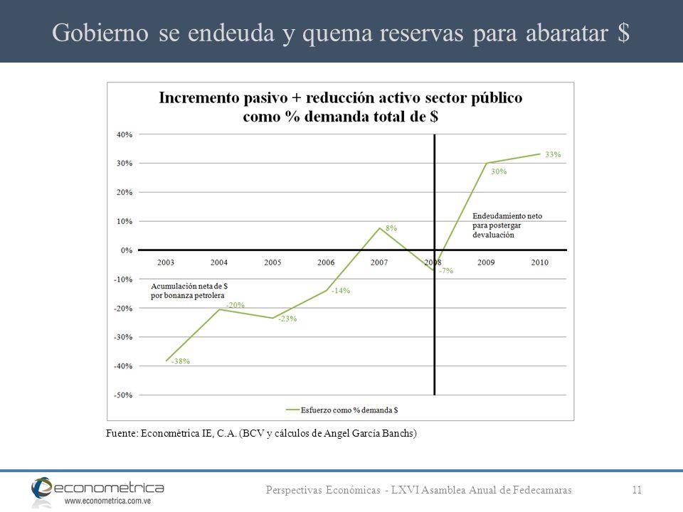 Gobierno se endeuda y quema reservas para abaratar $ 11Perspectivas Económicas - LXVI Asamblea Anual de Fedecamaras Fuente: Econométrica IE, C.A.