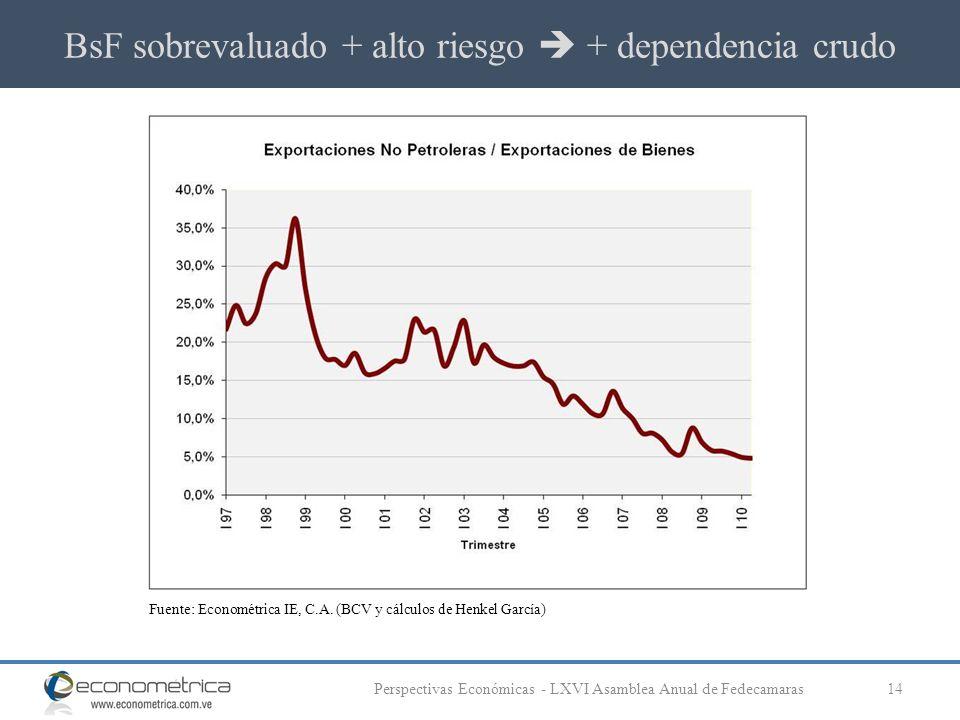 BsF sobrevaluado + alto riesgo + dependencia crudo 14Perspectivas Económicas - LXVI Asamblea Anual de Fedecamaras Fuente: Econométrica IE, C.A. (BCV y