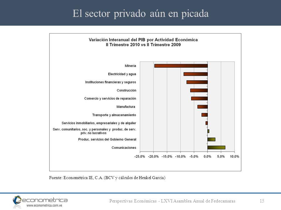 El sector privado aún en picada 15Perspectivas Económicas - LXVI Asamblea Anual de Fedecamaras Fuente: Econométrica IE, C.A. (BCV y cálculos de Henkel
