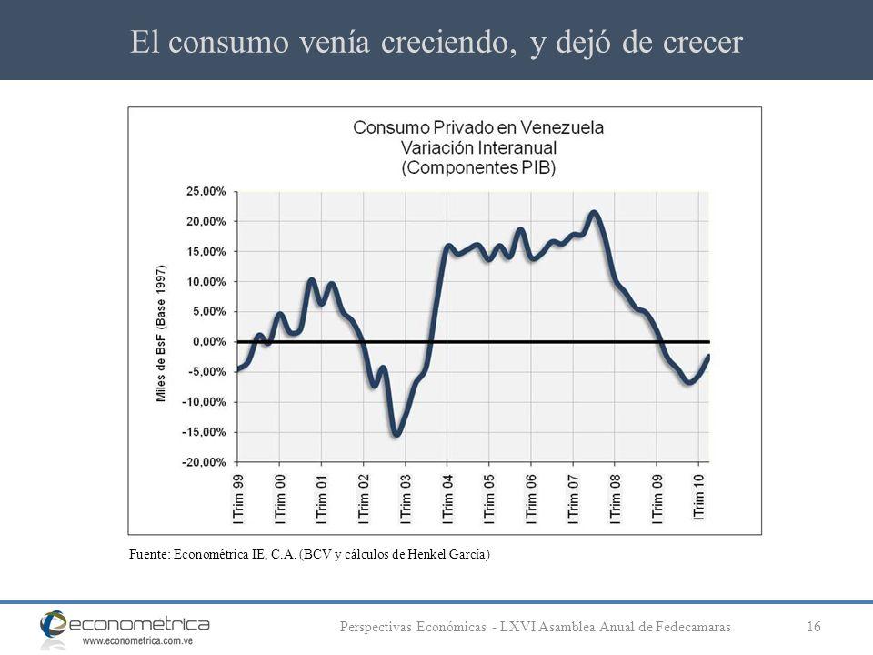 El consumo venía creciendo, y dejó de crecer 16Perspectivas Económicas - LXVI Asamblea Anual de Fedecamaras Fuente: Econométrica IE, C.A. (BCV y cálcu
