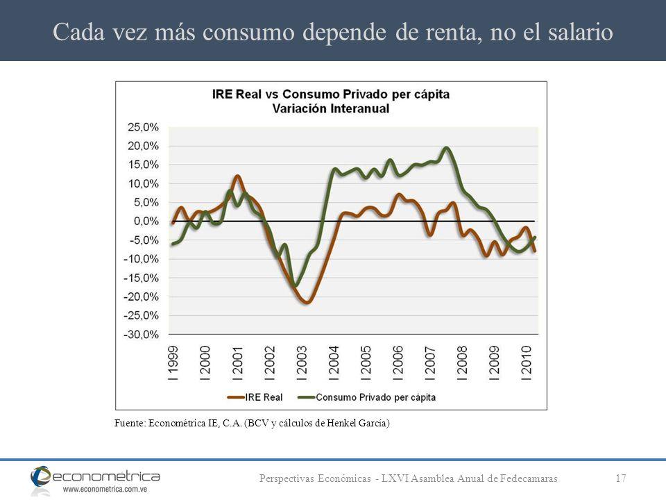 Cada vez más consumo depende de renta, no el salario 17Perspectivas Económicas - LXVI Asamblea Anual de Fedecamaras Fuente: Econométrica IE, C.A.