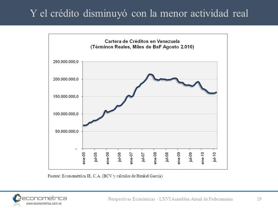 Y el crédito disminuyó con la menor actividad real 19Perspectivas Económicas - LXVI Asamblea Anual de Fedecamaras Fuente: Econométrica IE, C.A. (BCV y