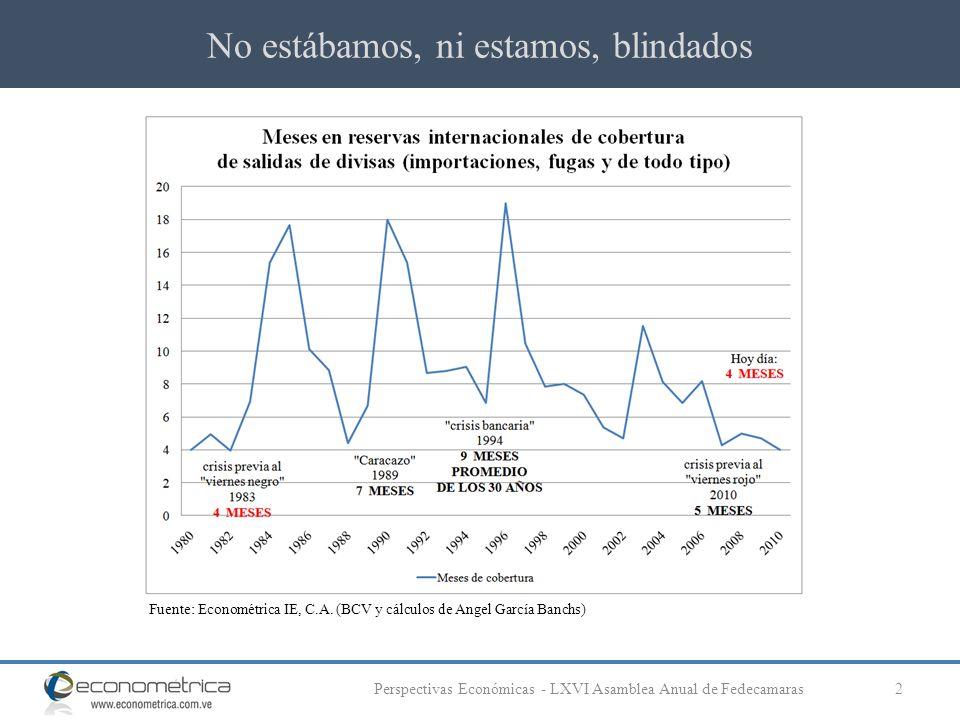 No estábamos, ni estamos, blindados 2Perspectivas Económicas - LXVI Asamblea Anual de Fedecamaras Fuente: Econométrica IE, C.A. (BCV y cálculos de Ang