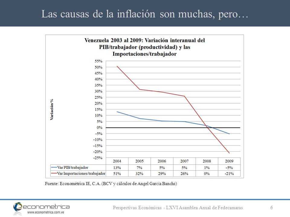 Las causas de la inflación son muchas, pero… 6Perspectivas Económicas - LXVI Asamblea Anual de Fedecamaras Fuente: Econométrica IE, C.A. (BCV y cálcul