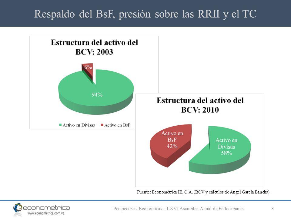 Respaldo del BsF, presión sobre las RRII y el TC 8Perspectivas Económicas - LXVI Asamblea Anual de Fedecamaras Fuente: Econométrica IE, C.A. (BCV y cá
