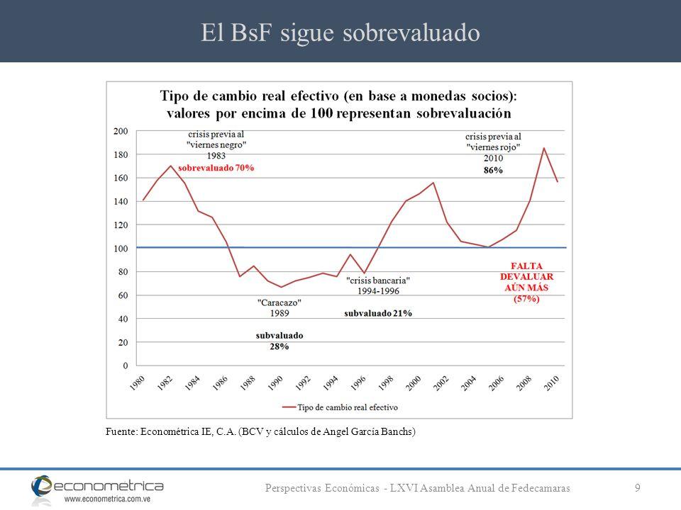 El BsF sigue sobrevaluado 9Perspectivas Económicas - LXVI Asamblea Anual de Fedecamaras Fuente: Econométrica IE, C.A. (BCV y cálculos de Angel García