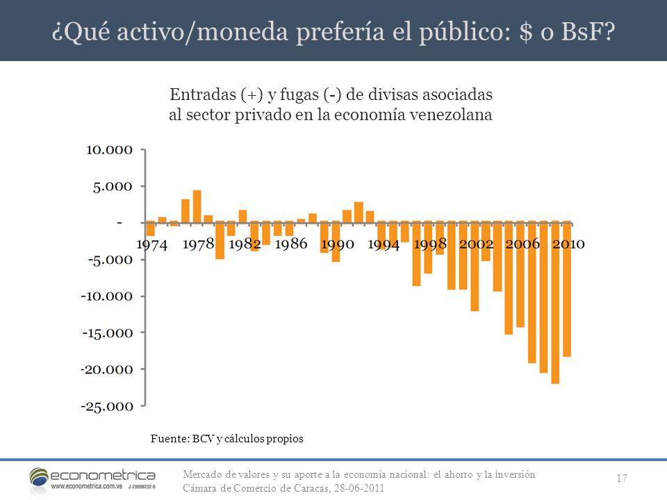 ¿Qué activo/moneda prefería el público: $ o BsF? 17 Entradas (+) y fugas (-) de divisas asociadas al sector privado en la economía venezolana Fuente: