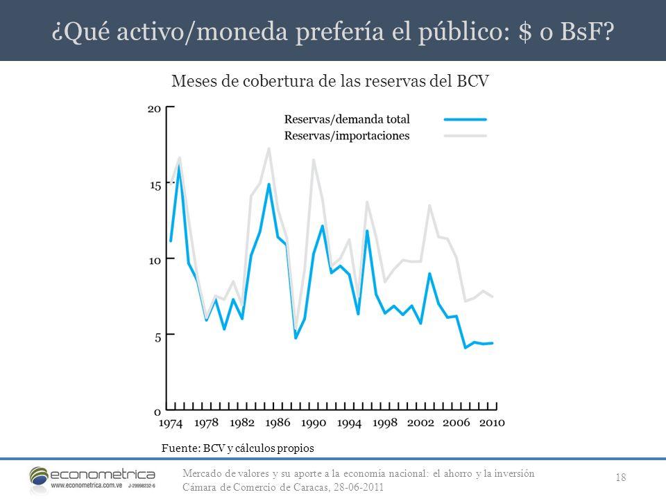 ¿Qué activo/moneda prefería el público: $ o BsF? 18 Meses de cobertura de las reservas del BCV Fuente: BCV y cálculos propios Mercado de valores y su