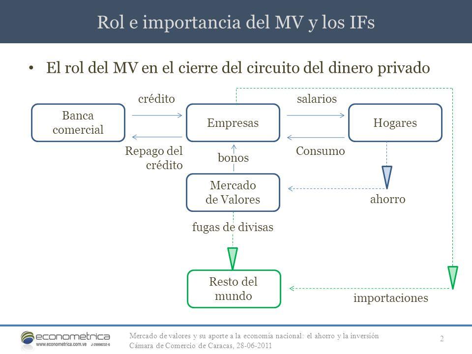 Rol e importancia del MV y los IFs 2 El rol del MV en el cierre del circuito del dinero privado crédito Banca comercial EmpresasHogares Mercado de Val