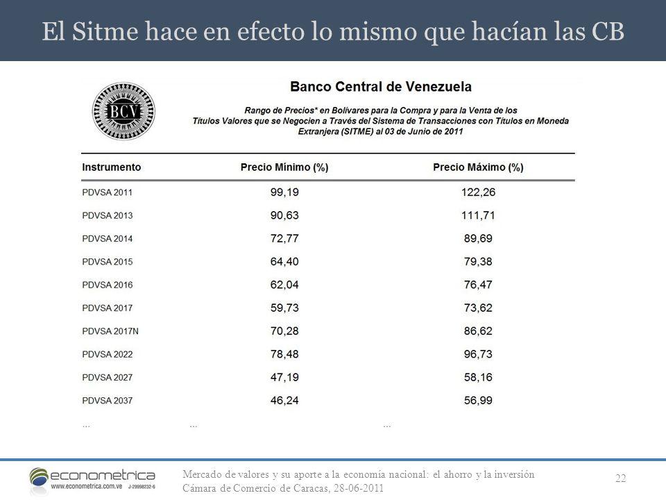 El Sitme hace en efecto lo mismo que hacían las CB 22 Mercado de valores y su aporte a la economía nacional: el ahorro y la inversión Cámara de Comerc