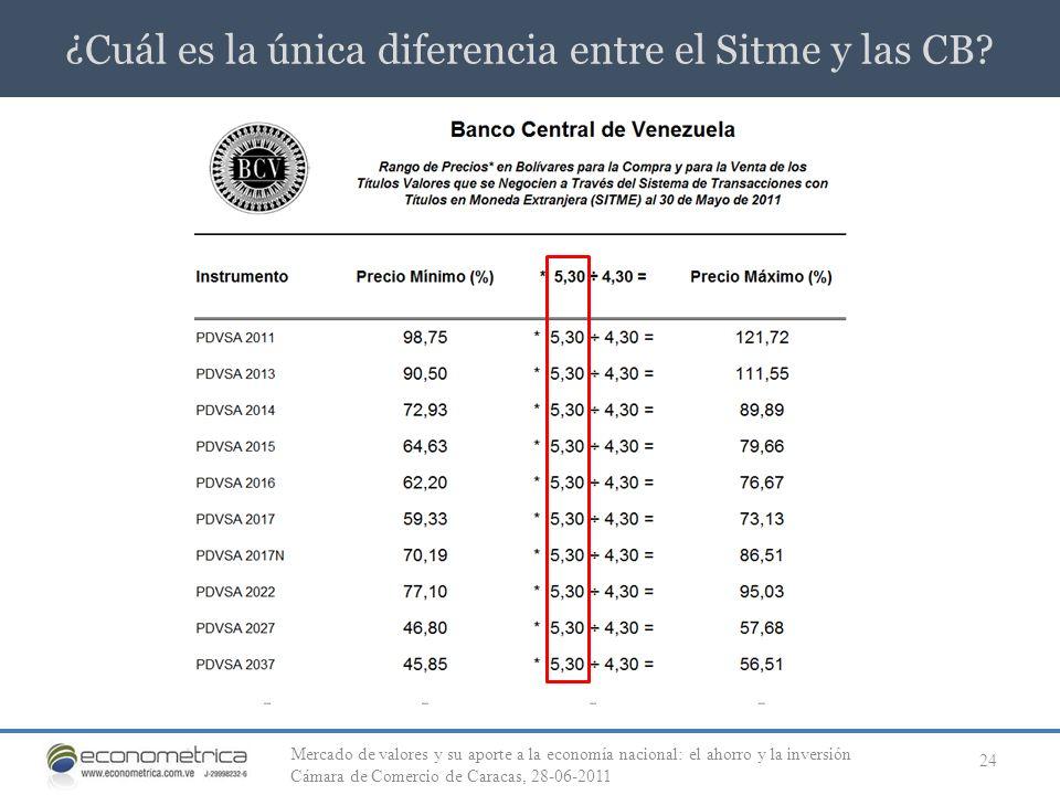¿Cuál es la única diferencia entre el Sitme y las CB? 24 Mercado de valores y su aporte a la economía nacional: el ahorro y la inversión Cámara de Com