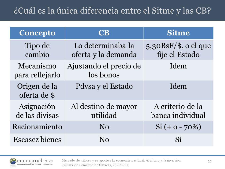 ¿Cuál es la única diferencia entre el Sitme y las CB? 27 ConceptoCBSitme Tipo de cambio Lo determinaba la oferta y la demanda 5,30BsF/$, o el que fije