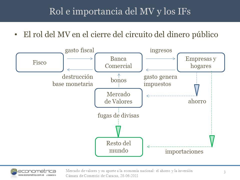 Rol e importancia del MV y los IFs 3 El rol del MV en el cierre del circuito del dinero público gasto fiscal Fisco Banca Comercial Empresas y hogares