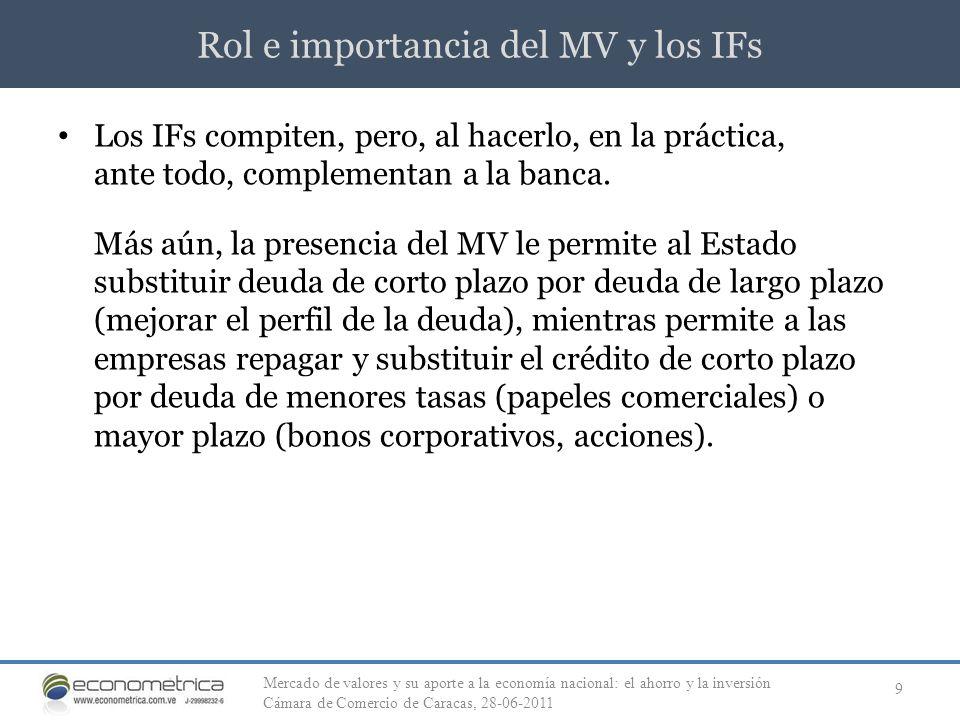 Rol e importancia del MV y los IFs 9 Los IFs compiten, pero, al hacerlo, en la práctica, ante todo, complementan a la banca. Más aún, la presencia del