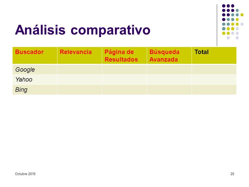 Análisis comparativo BuscadorRelevanciaPágina de Resultados Búsqueda Avanzada Total Google Yahoo Bing Octubre 201020