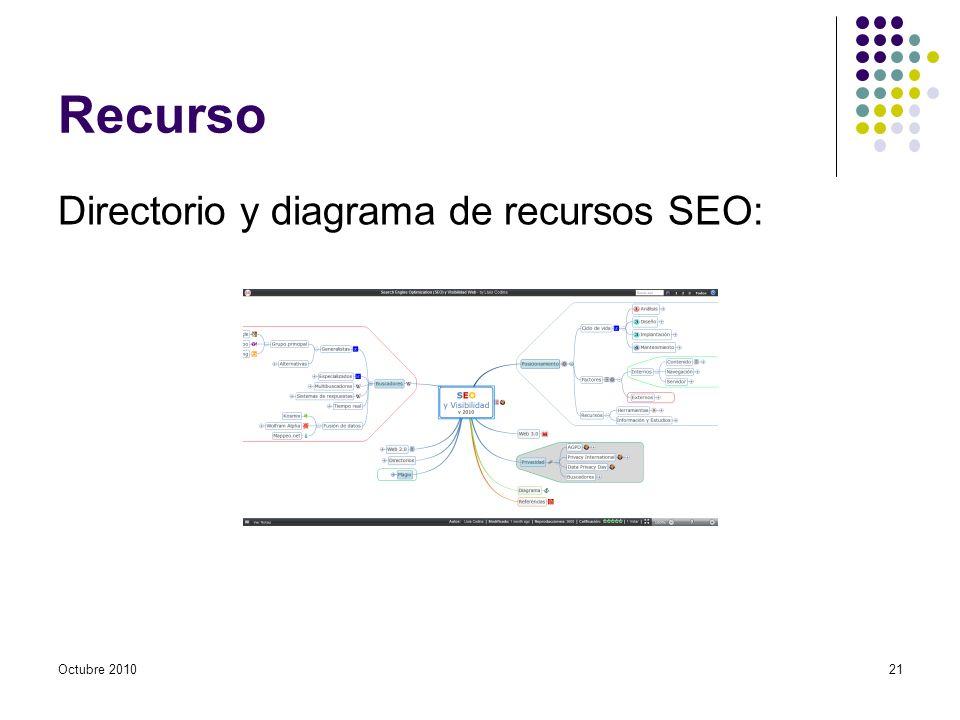 Recurso Directorio y diagrama de recursos SEO: Octubre 201021