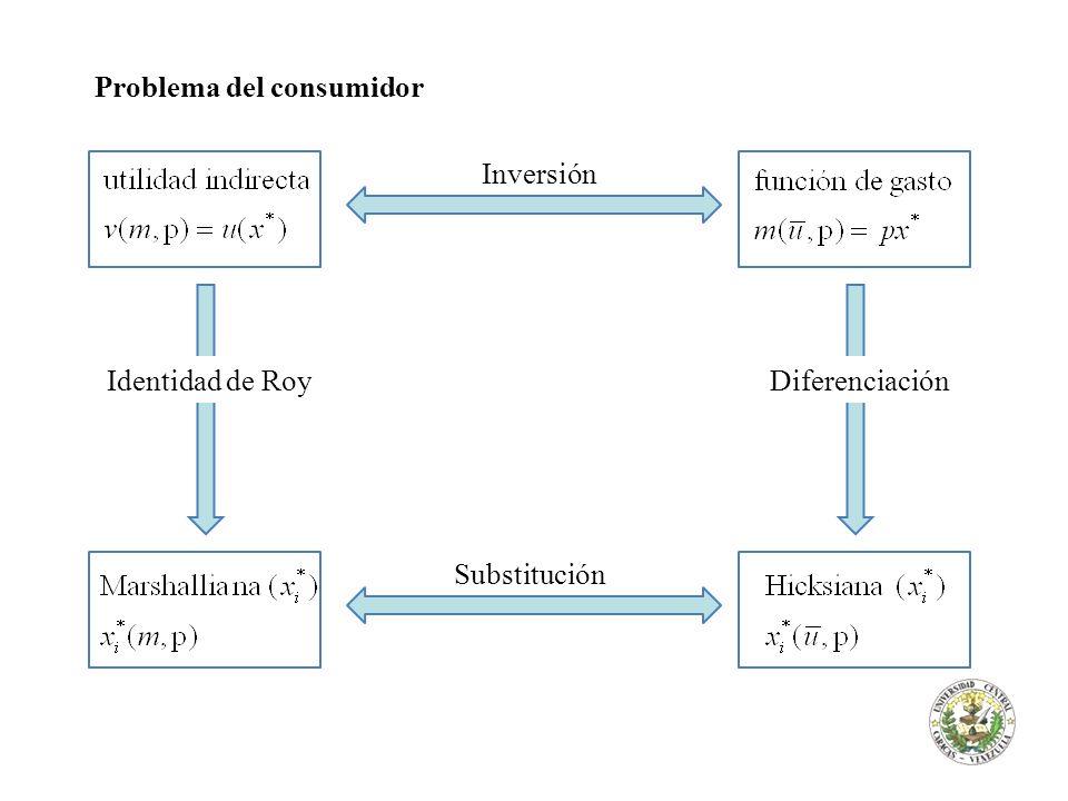 Problema del consumidor Diferenciación de la función de gasto con respecto al precio Cuánto debe aumentar el gasto para mantener fijo el nivel de utilidad cuando cambia el precio del bien i depende de la demanda del bien i