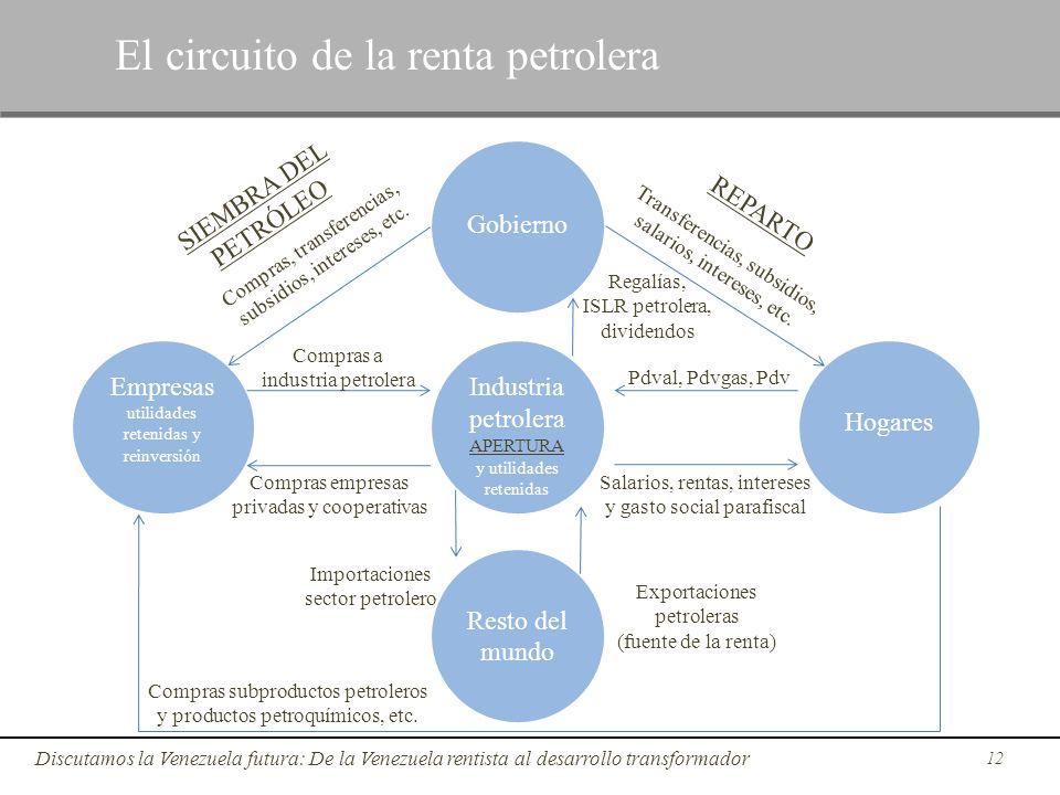 12 Discutamos la Venezuela futura: De la Venezuela rentista al desarrollo transformador Gobierno Resto del mundo Industria petrolera APERTURA y utilid