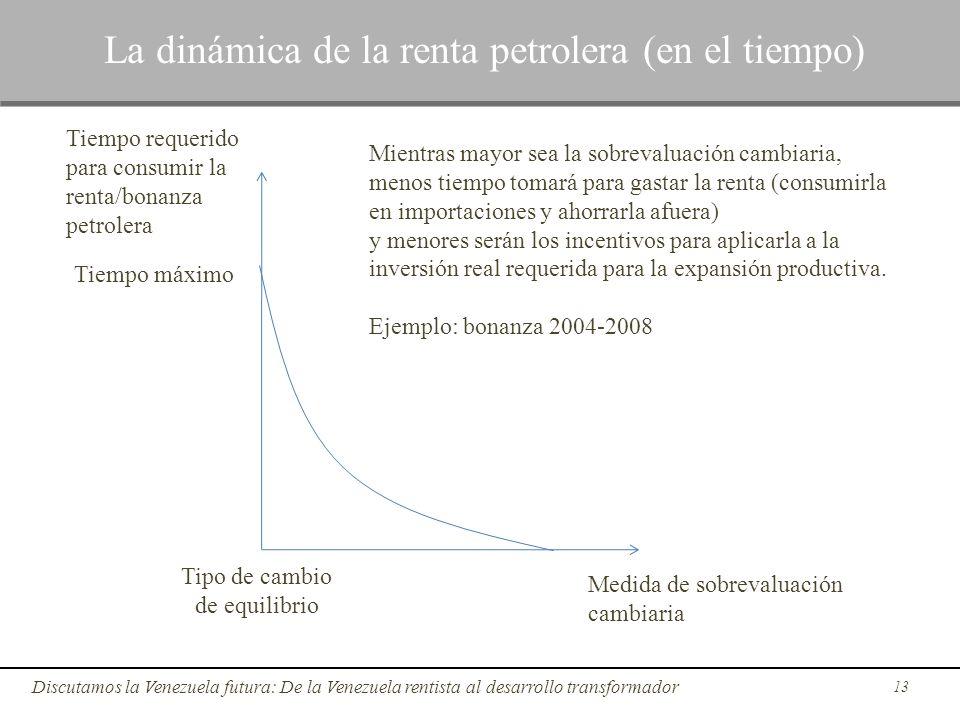 13 Discutamos la Venezuela futura: De la Venezuela rentista al desarrollo transformador La dinámica de la renta petrolera (en el tiempo) Medida de sob