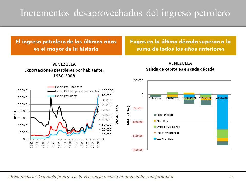 15 Discutamos la Venezuela futura: De la Venezuela rentista al desarrollo transformador Incrementos desaprovechados del ingreso petrolero El ingreso p