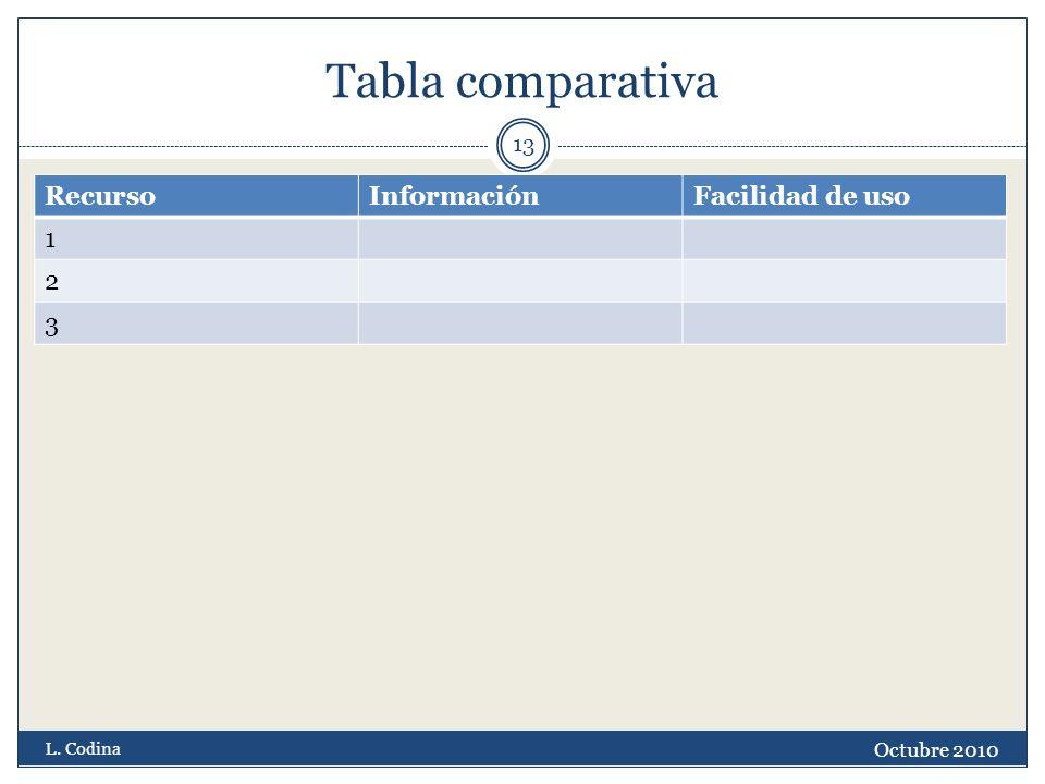 Tabla comparativa RecursoInformaciónFacilidad de uso 1 2 3 Octubre 2010 L. Codina 13
