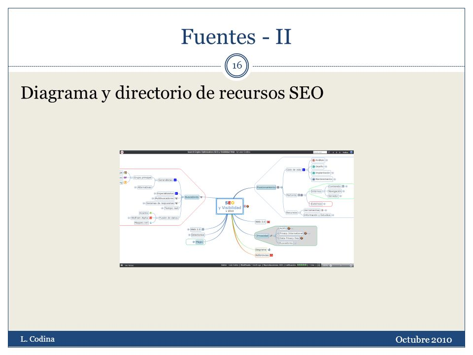 Fuentes - II Diagrama y directorio de recursos SEO Octubre 2010 L. Codina 16