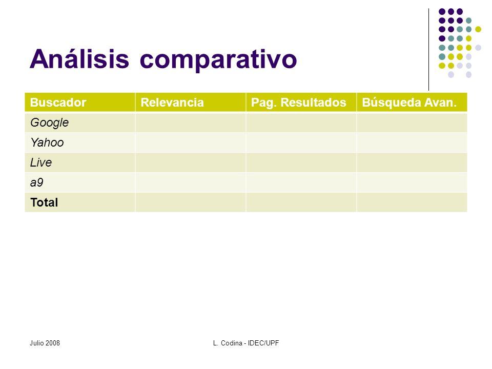 Análisis comparativo BuscadorRelevanciaPag. ResultadosBúsqueda Avan. Google Yahoo Live a9 Total Julio 2008L. Codina - IDEC/UPF