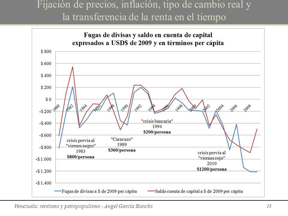 Fijación de precios, inflación, tipo de cambio real y la transferencia de la renta en el tiempo Venezuela: rentismo y petropopulismo - Angel García Ba