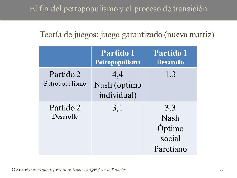 El fin del petropopulismo y el proceso de transición Teoría de juegos: juego garantizado (nueva matriz) Venezuela: rentismo y petropopulismo - Angel G