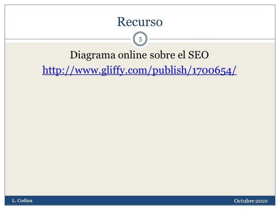 Recurso Diagrama online sobre el SEO http://www.gliffy.com/publish/1700654/ Octubre 2010 L. Codina 5