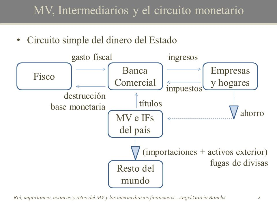 Circuito simple del dinero del Estado gasto fiscal MV, Intermediarios y el circuito monetario Rol, importancia, avances, y retos del MV y los intermed