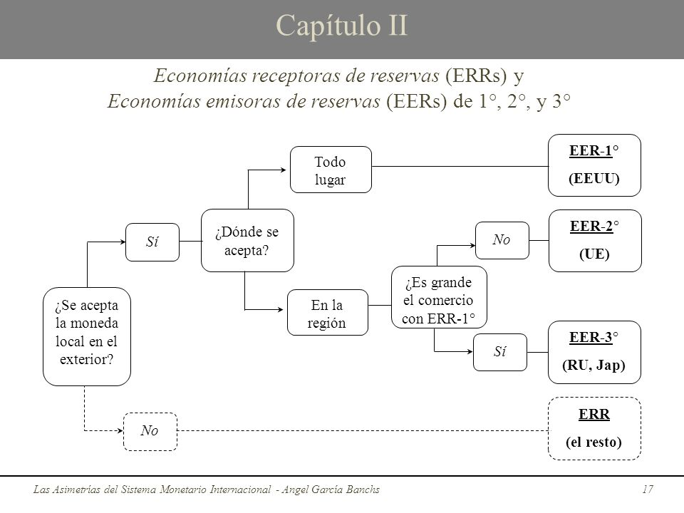 Capítulo II Las Asimetrías del Sistema Monetario Internacional - Angel García Banchs17 Economías receptoras de reservas (ERRs) y Economías emisoras de