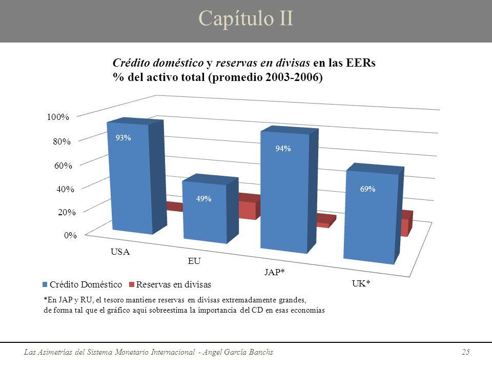 Capítulo II Las Asimetrías del Sistema Monetario Internacional - Angel García Banchs25