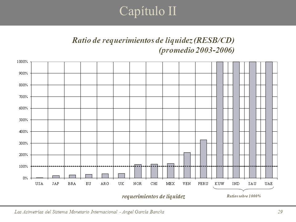 Capítulo II Las Asimetrías del Sistema Monetario Internacional - Angel García Banchs29 Ratio de requerimientos de liquidez (RESB/CD) (promedio 2003-20