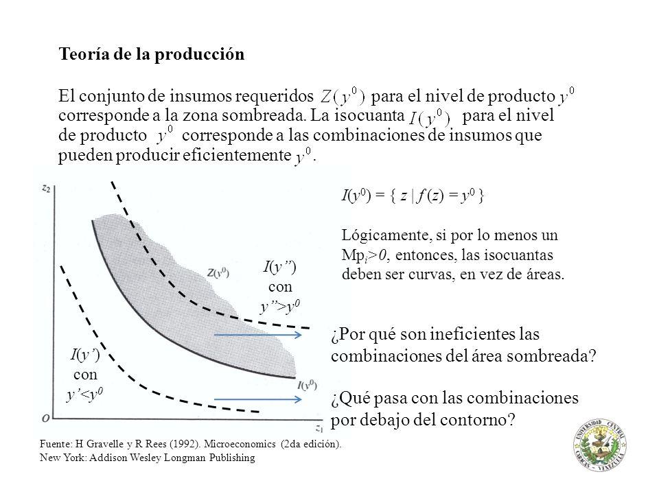 Teoría de la producción El conjunto de insumos requeridos para el nivel de producto corresponde a la zona sombreada. La isocuanta para el nivel de pro