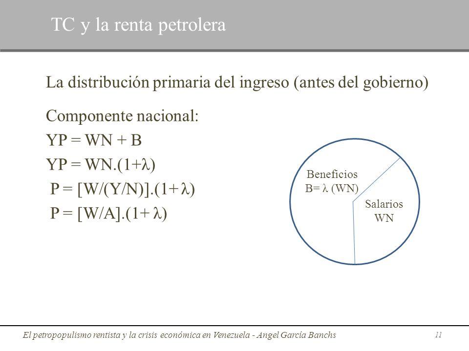 La distribución primaria del ingreso (antes del gobierno) Componente nacional: YP = WN + B YP = WN.(1+λ) P = [W/(Y/N)].(1+ λ) P = [W/A].(1+ λ) 11 TC y
