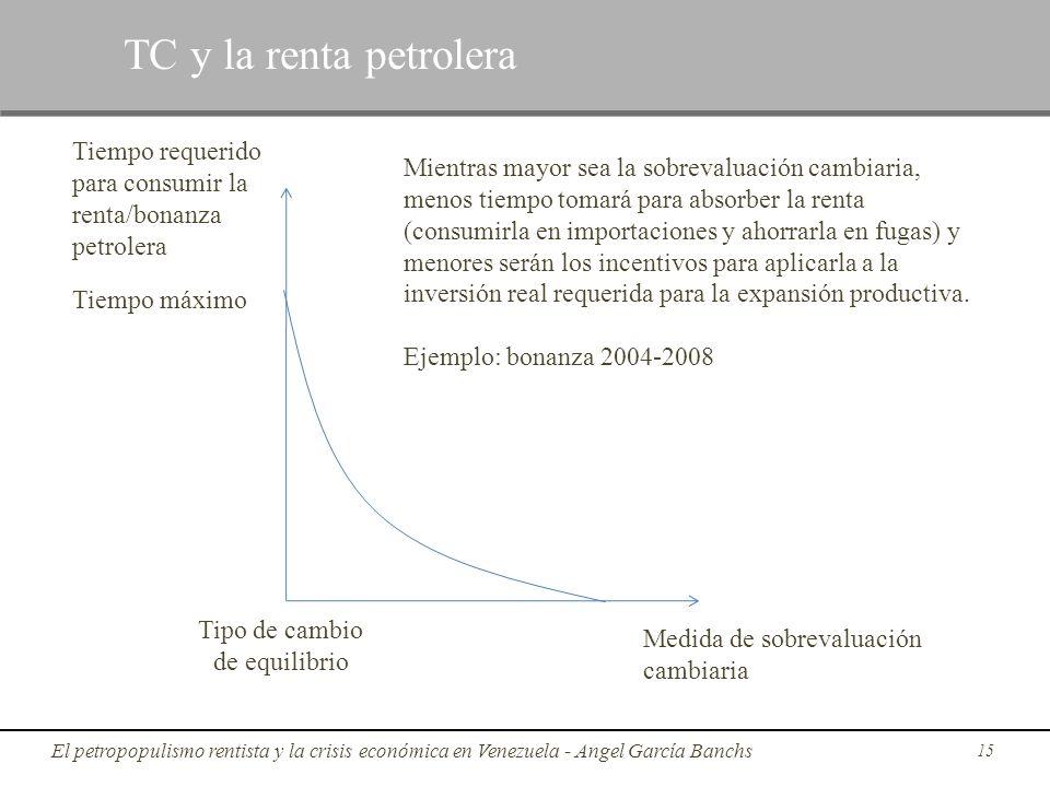 15 TC y la renta petrolera Medida de sobrevaluación cambiaria Tiempo requerido para consumir la renta/bonanza petrolera Tipo de cambio de equilibrio T